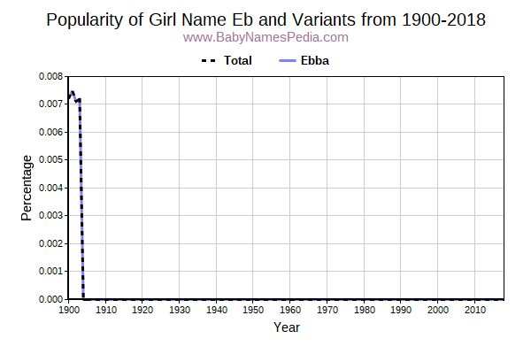 Variant Popularity Trend  for Eb  from 1900 to 2018