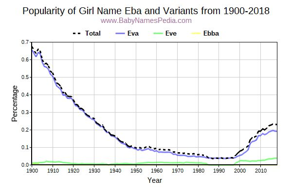 Variant Popularity Trend  for Eba  from 1900 to 2015