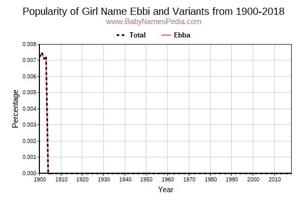 Variant Popularity Trend  for Ebbi  from 1900 to 2018