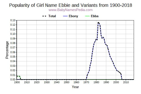 Variant Popularity Trend  for Ebbie  from 1900 to 2015