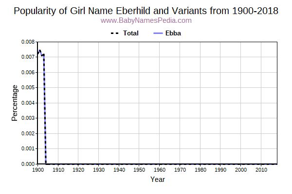 Variant Popularity Trend  for Eberhild  from 1900 to 2018