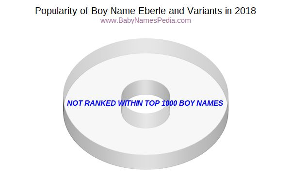 Variant Popularity Chart  for Eberle  in 2016