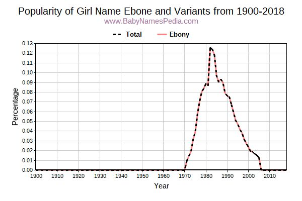 Variant Popularity Trend  for Ebone  from 1900 to 2015