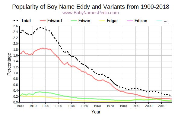 Variant Popularity Trend  for Eddy  from 1900 to 2018