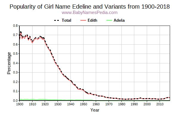 Variant Popularity Trend  for Edeline  from 1900 to 2015