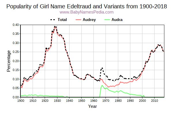 Variant Popularity Trend  for Edeltraud  from 1900 to 2017