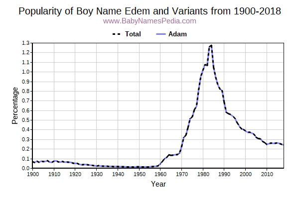 Variant Popularity Trend  for Edem  from 1900 to 2015