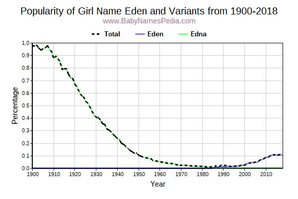 Variant Popularity Trend  for Eden  from 1900 to 2018