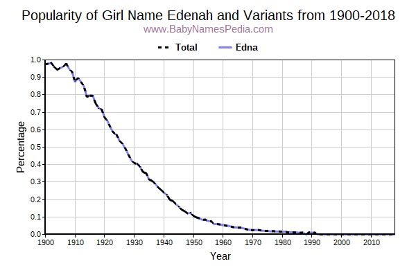 Variant Popularity Trend  for Edenah  from 1900 to 2017