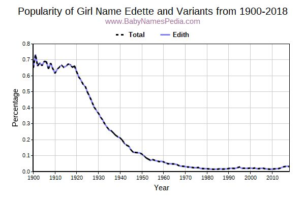 Variant Popularity Trend  for Edette  from 1900 to 2018