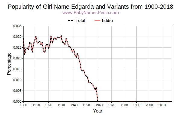 Variant Popularity Trend  for Edgarda  from 1900 to 2017