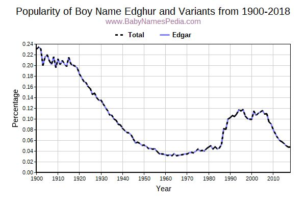 Variant Popularity Trend  for Edghur  from 1900 to 2018