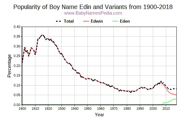 Variant Popularity Trend  for Edin  from 1900 to 2015