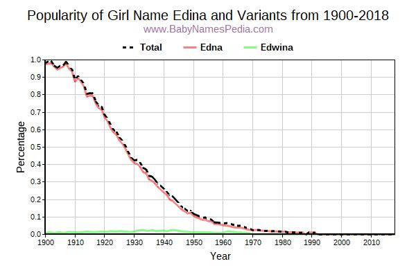 Variant Popularity Trend  for Edina  from 1900 to 2017