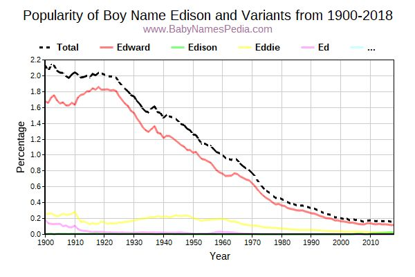 Variant Popularity Trend  for Edison  from 1900 to 2018