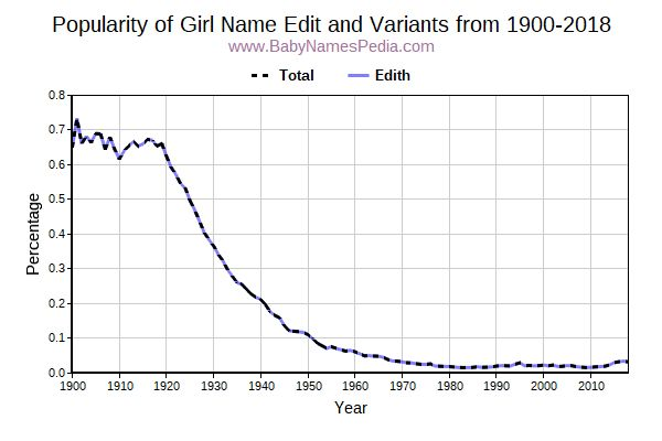 Variant Popularity Trend  for Edit  from 1900 to 2017