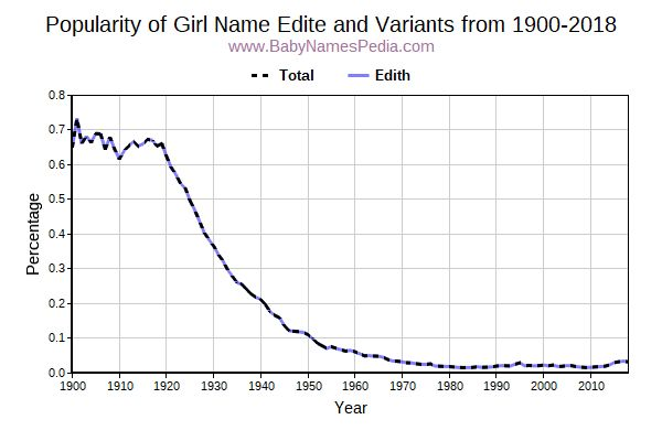 Variant Popularity Trend  for Edite  from 1900 to 2017