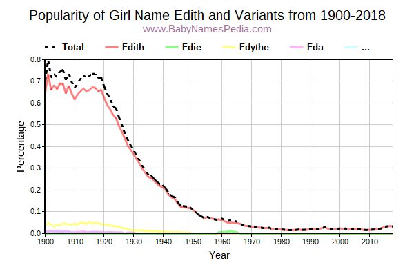 Variant Popularity Trend  for Edith  from 1900 to 2016