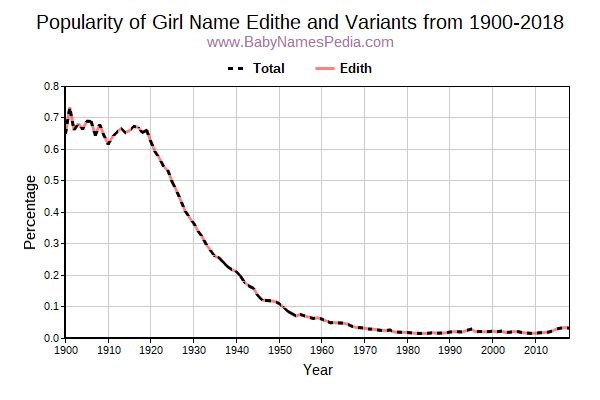 Variant Popularity Trend  for Edithe  from 1900 to 2017