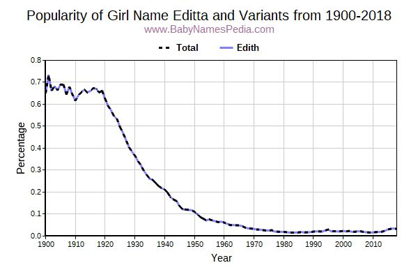 Variant Popularity Trend  for Editta  from 1900 to 2018
