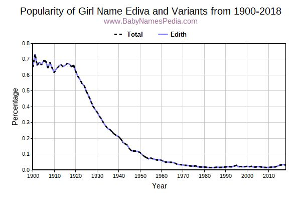 Variant Popularity Trend  for Ediva  from 1900 to 2018
