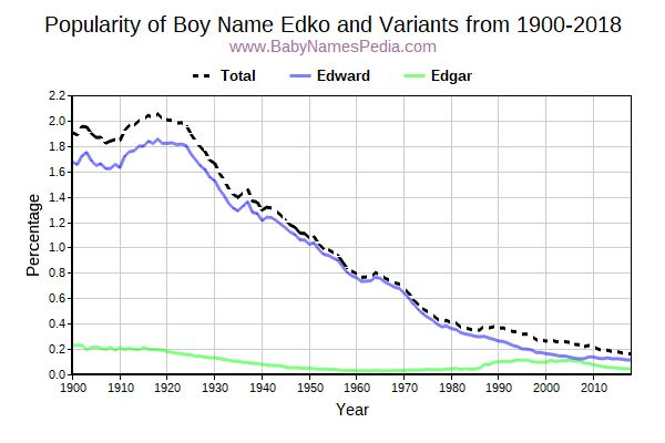 Variant Popularity Trend  for Edko  from 1900 to 2018