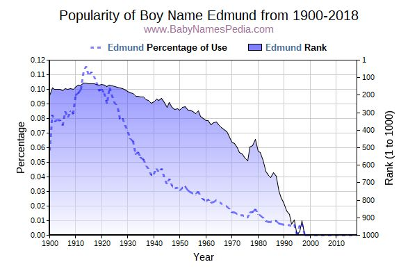 Popularity Trend  for Edmund  from 1900 to 2016