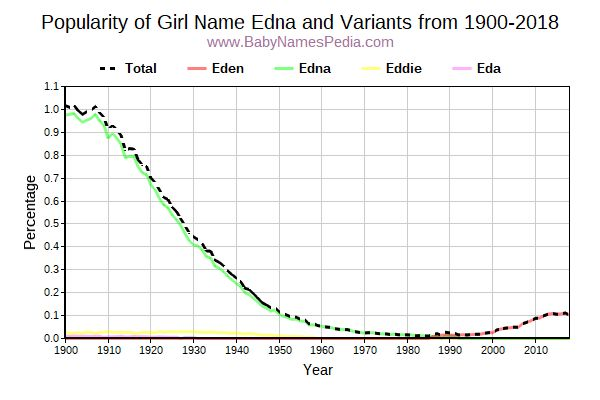 Variant Popularity Trend  for Edna  from 1900 to 2015