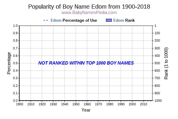 Popularity Trend  for Edom  from 1900 to 2016