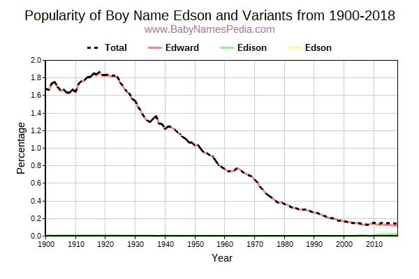Variant Popularity Trend  for Edson  from 1900 to 2016