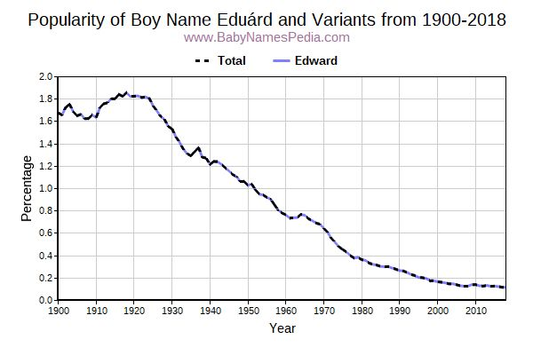 Variant Popularity Trend  for Eduárd  from 1900 to 2016