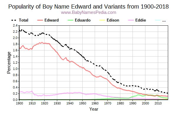 Variant Popularity Trend  for Edward  from 1900 to 2018