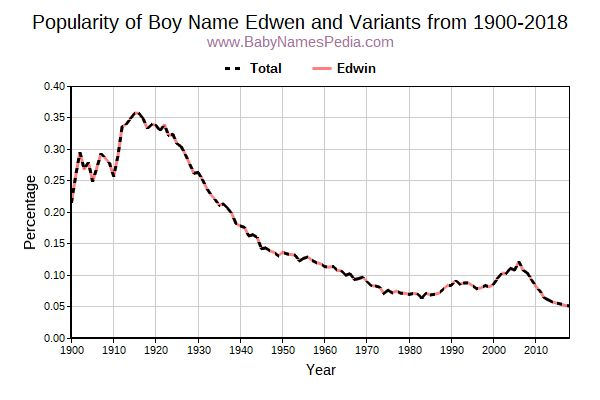 Variant Popularity Trend  for Edwen  from 1900 to 2015