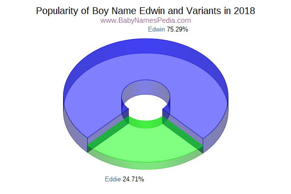 Variant Popularity Chart  for Edwin  in 2017