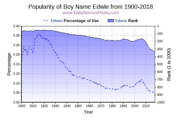 Popularity Trend  for Edwin  from 1900 to 2017