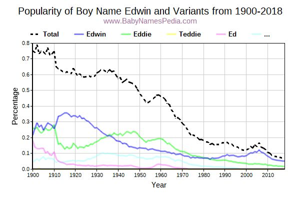 Variant Popularity Trend  for Edwin  from 1900 to 2017