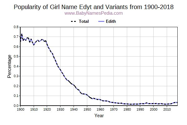 Variant Popularity Trend  for Edyt  from 1900 to 2018