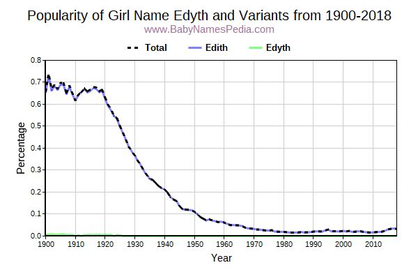 Variant Popularity Trend  for Edyth  from 1900 to 2018