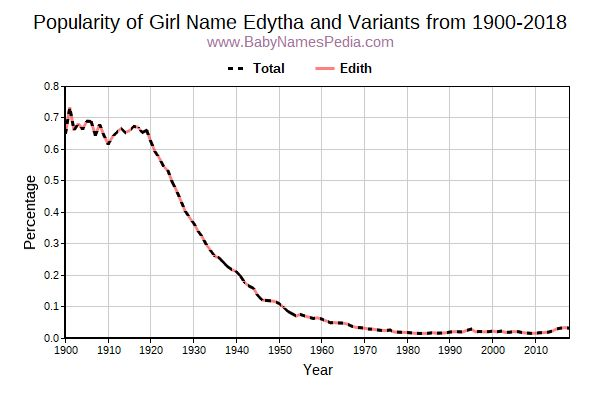 Variant Popularity Trend  for Edytha  from 1900 to 2017