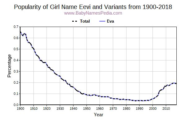 Variant Popularity Trend  for Eevi  from 1900 to 2017