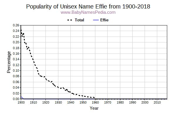 Unisex Popularity Trend  for Effie  from 1900 to 2017