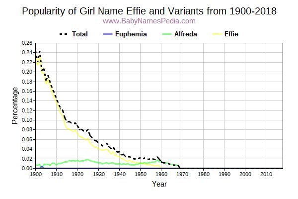 Variant Popularity Trend  for Effie  from 1900 to 2017