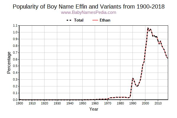 Variant Popularity Trend  for Effin  from 1900 to 2015