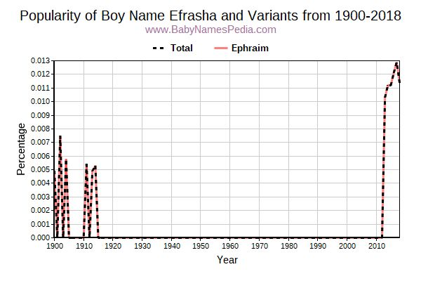 Variant Popularity Trend  for Efrasha  from 1900 to 2016