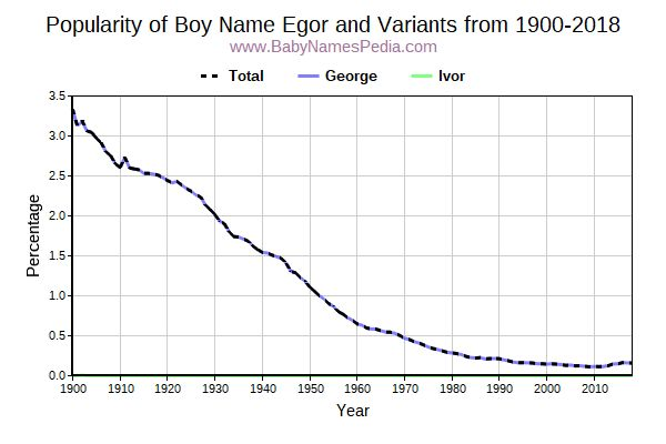 Variant Popularity Trend  for Egor  from 1900 to 2018