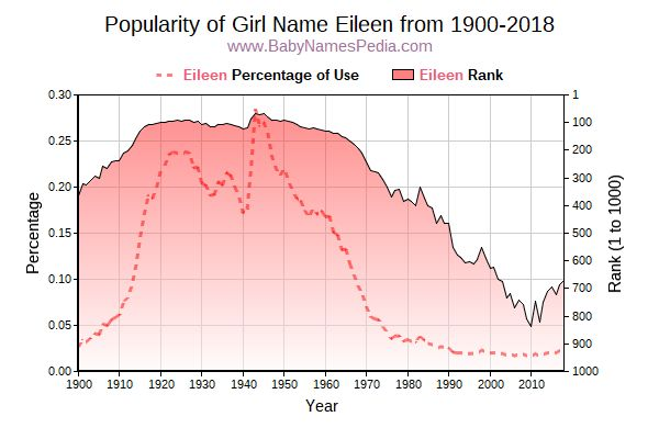 Popularity Trend  for Eileen  from 1900 to 2016