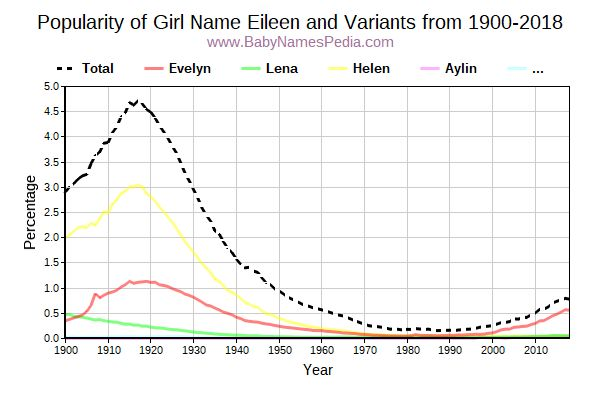 Variant Popularity Trend  for Eileen  from 1900 to 2016