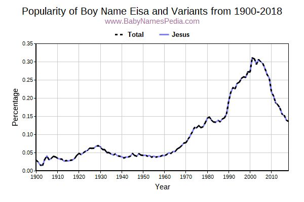 Variant Popularity Trend  for Eisa  from 1900 to 2018