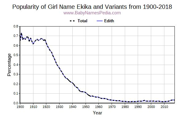 Variant Popularity Trend  for Ekika  from 1900 to 2017