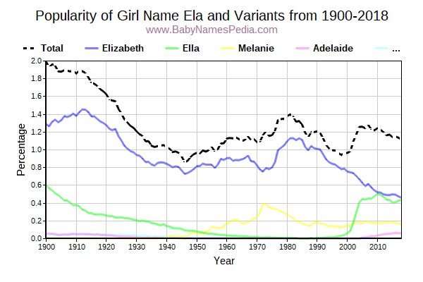 Variant Popularity Trend  for Ela  from 1900 to 2016